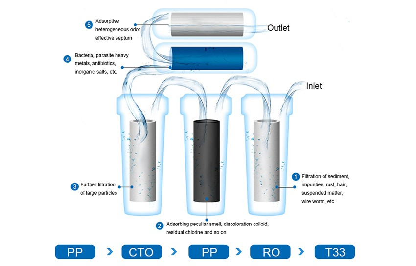 Amanda-Household-Water-Purification-five-heavy-and